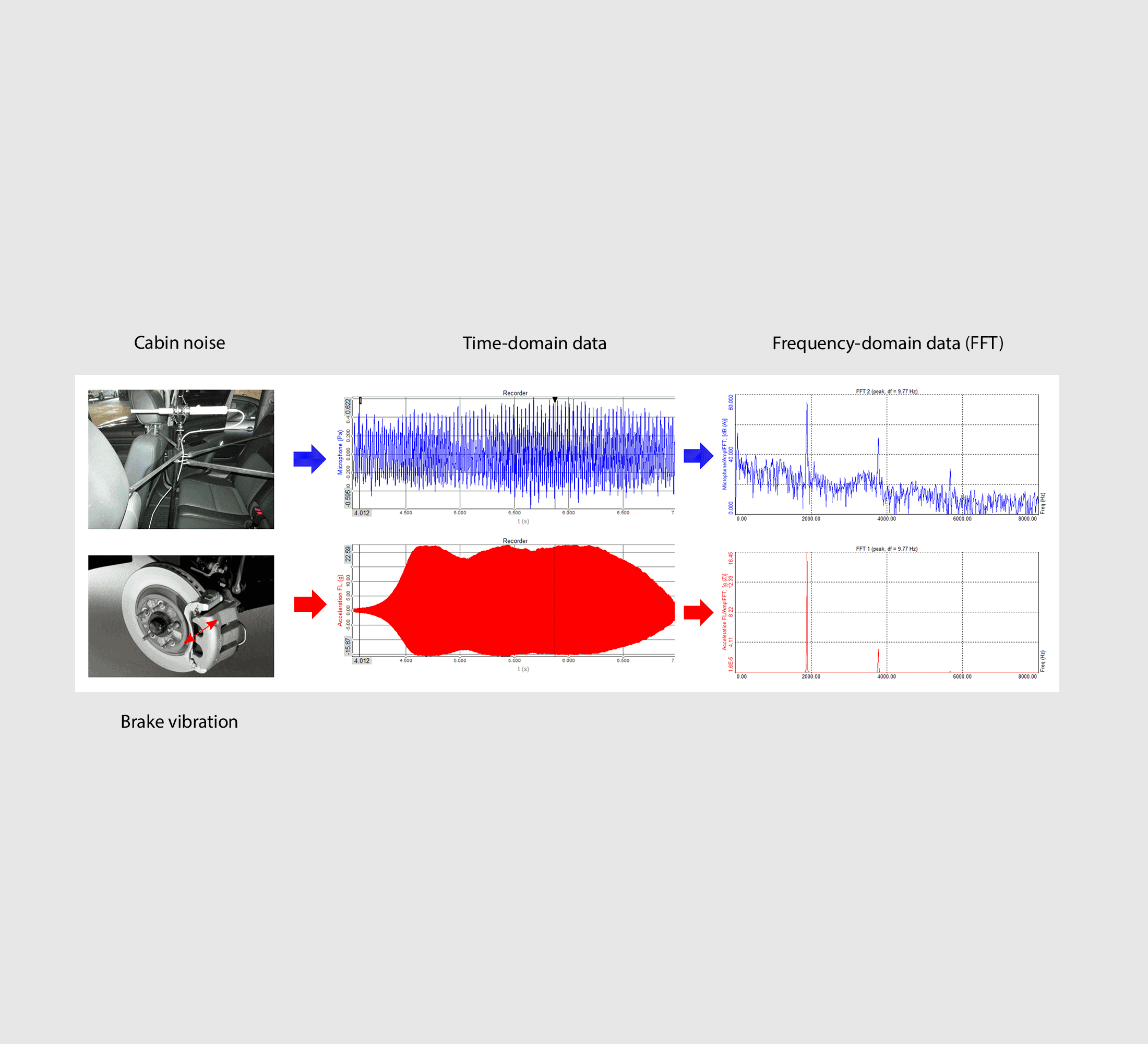 Measurement - Time- and Frequency-Domain (FFT) Data