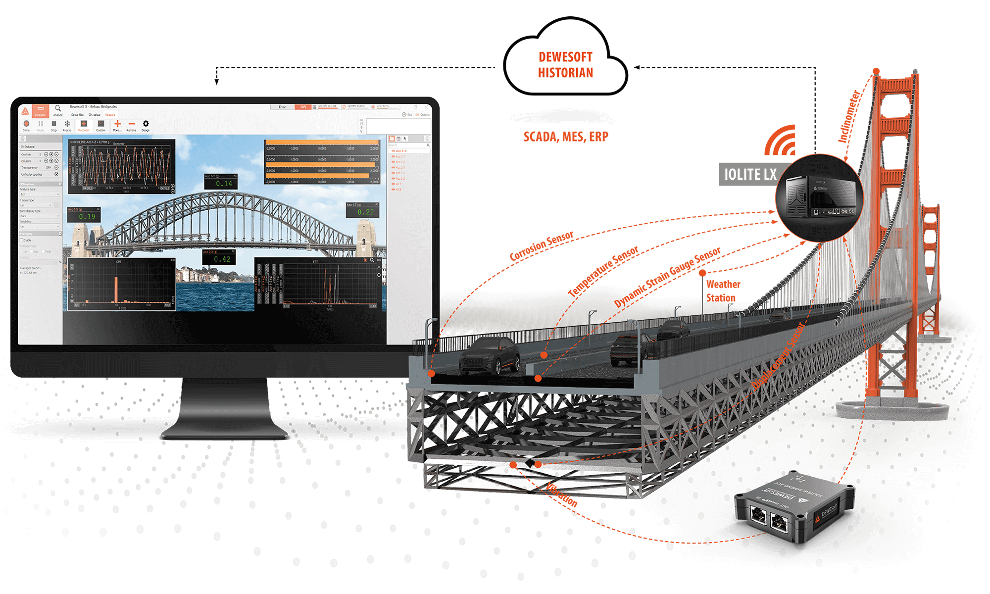 Structural Health Monitoring of Bridges | Dewesoft