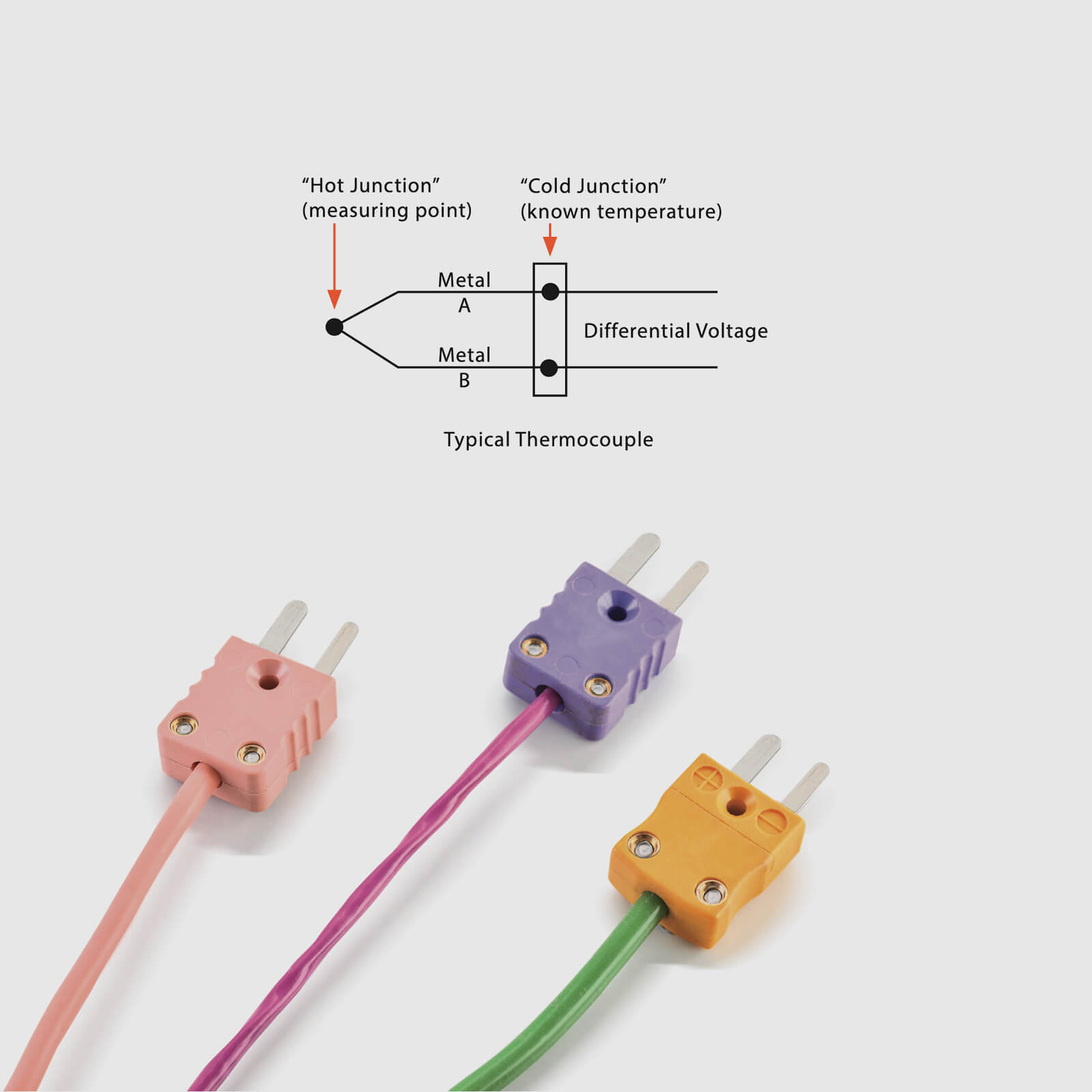 What is Thermocouple Sensor?
