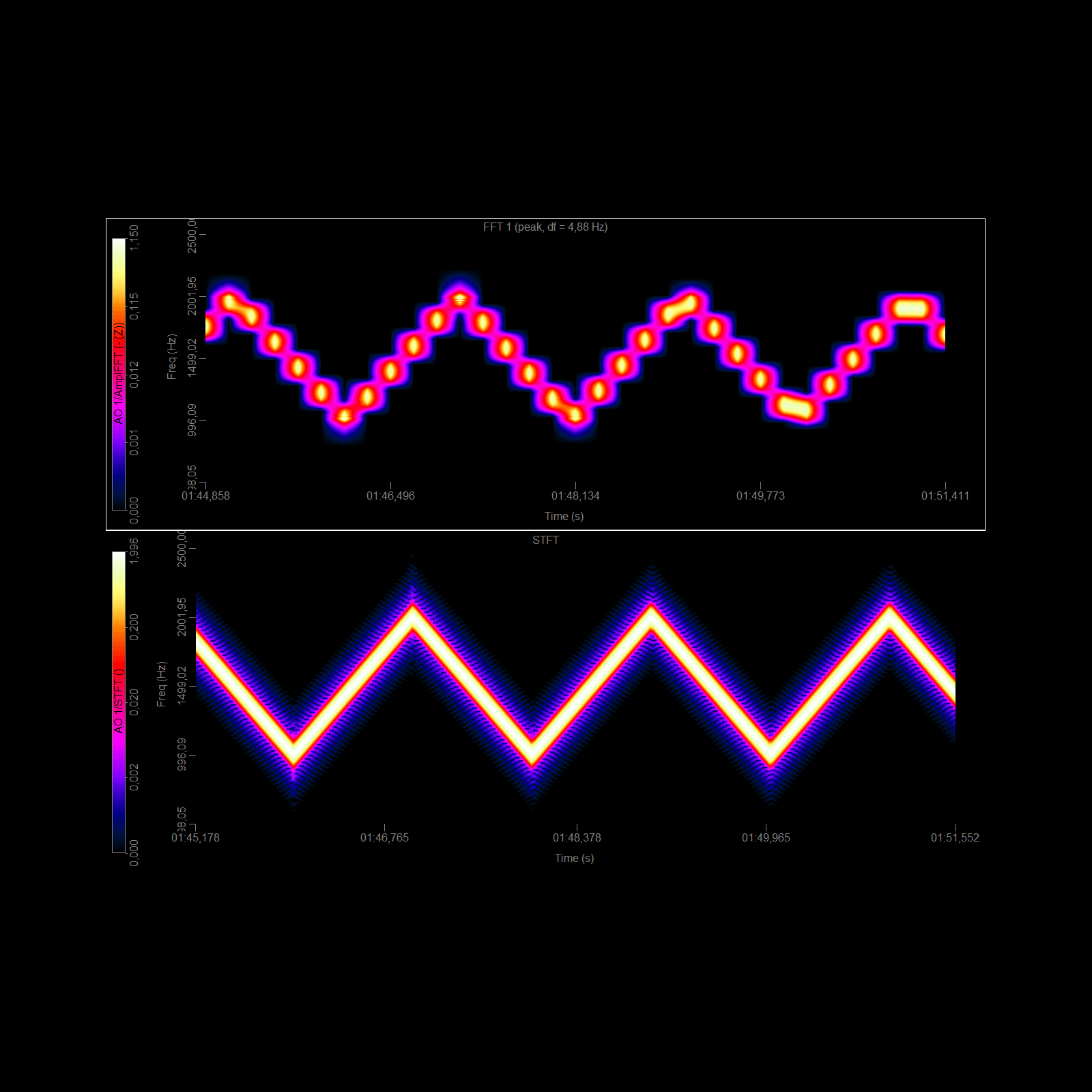 Short-time Fourier Transform (STFT)