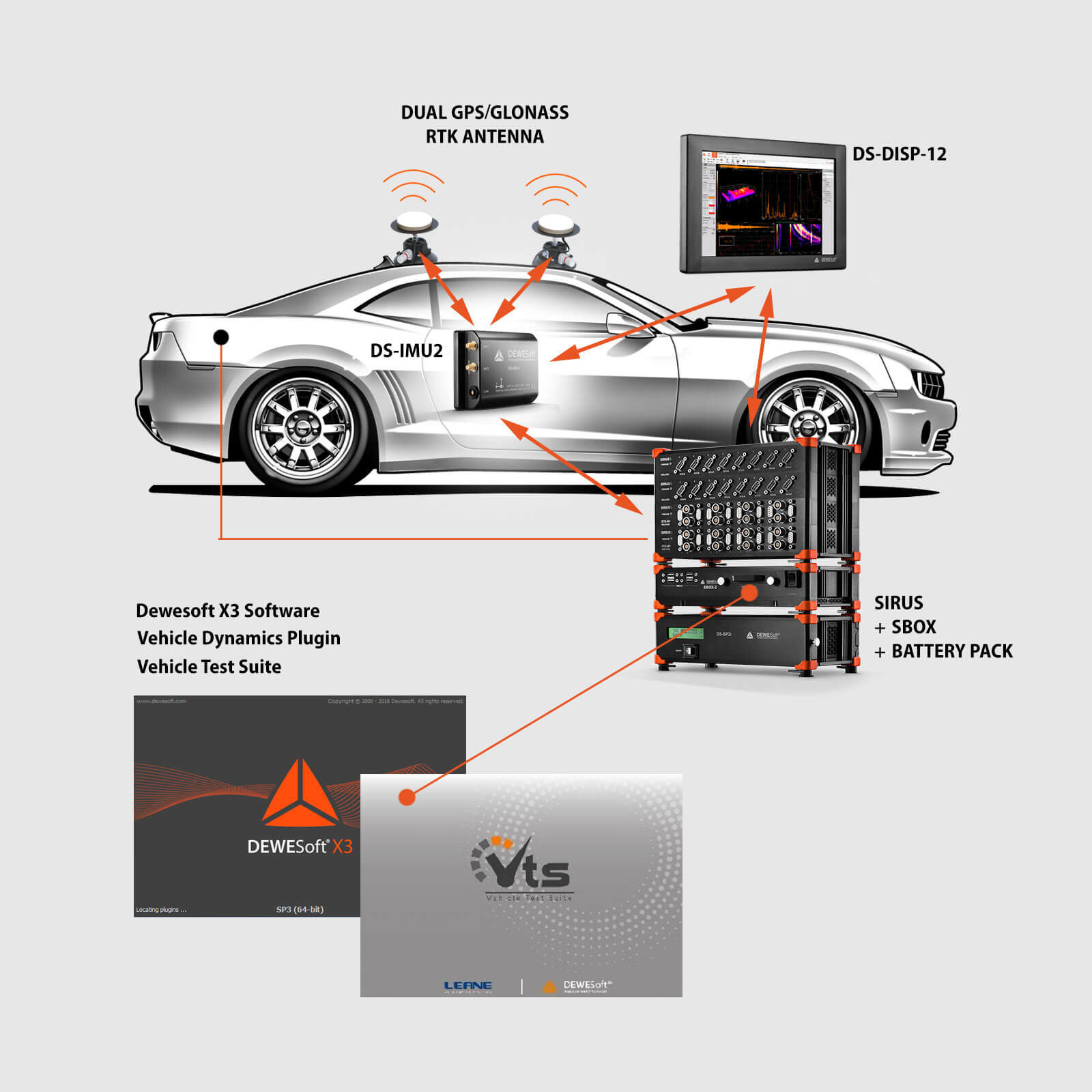 Vehicle Dynamics DAQ System Overview