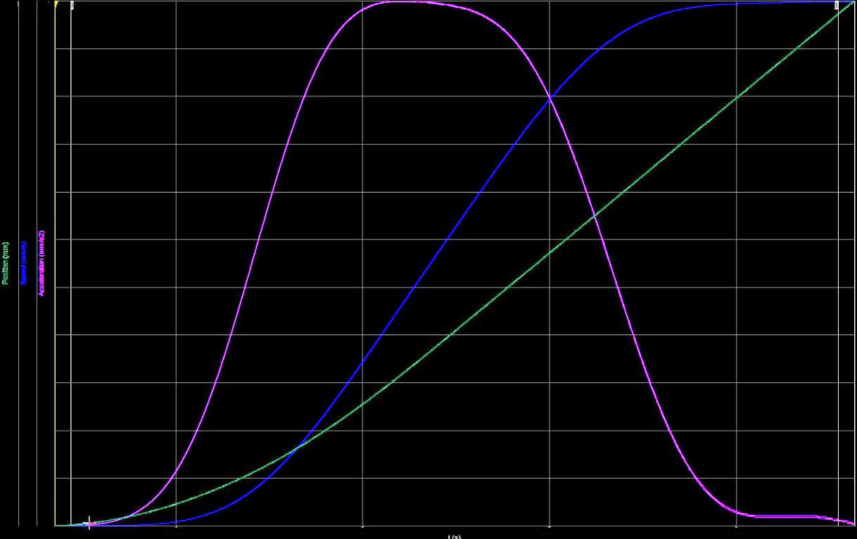Dewesoft X software calculating acceleration and deceleration profile