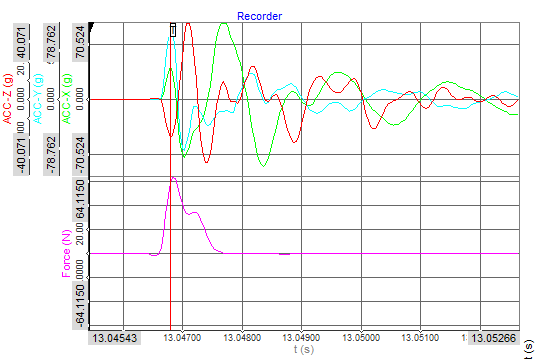 Raw force and acceleration data captured upon trigger