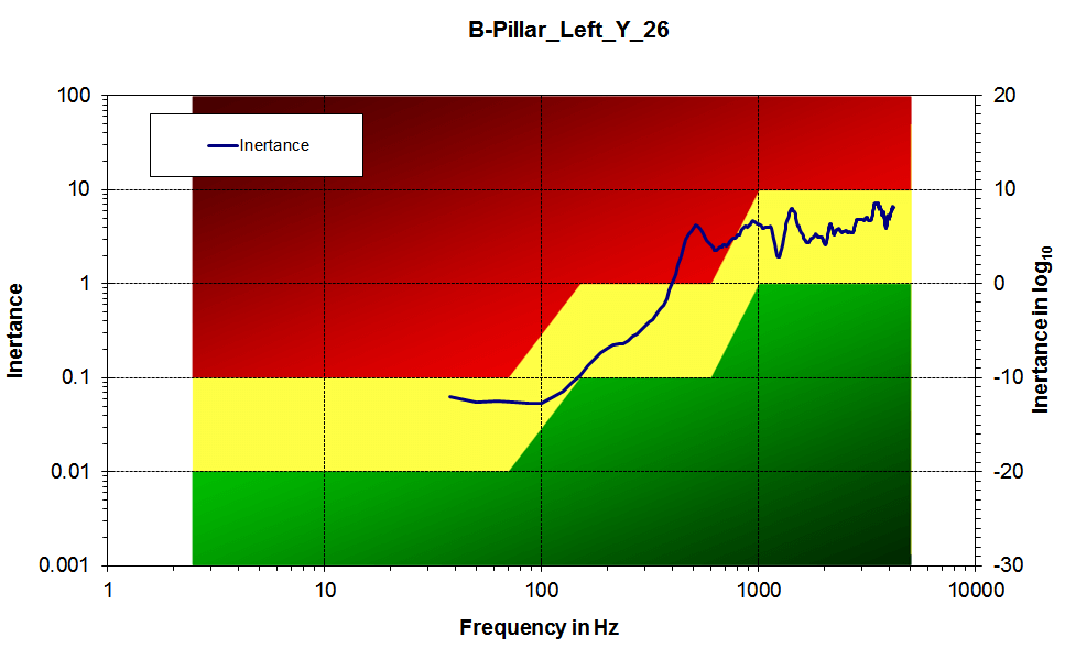 Inertance measured on B-Pillar checked by Continental