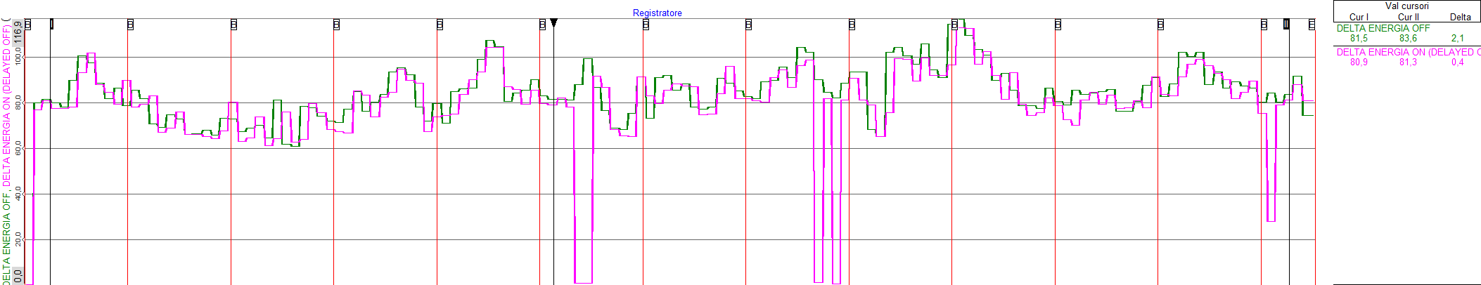 Energy from OFF periods in green, energy from ON periods in pink