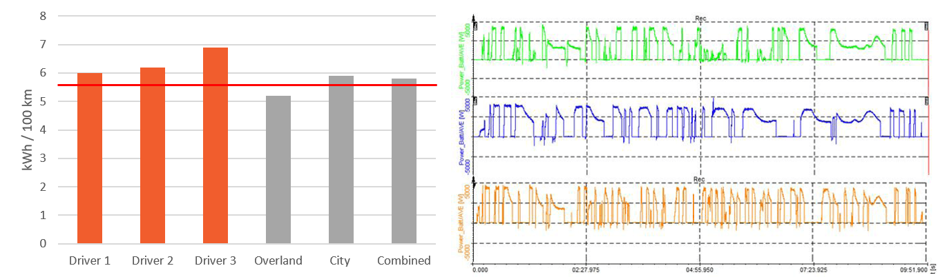 Analysis of different driver behavior and test tracks