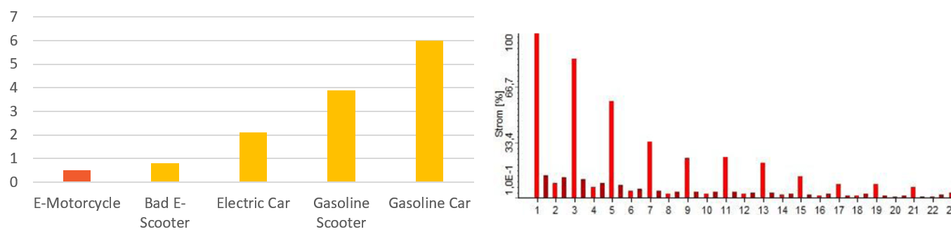 Benchmark comparison with other vehicles
