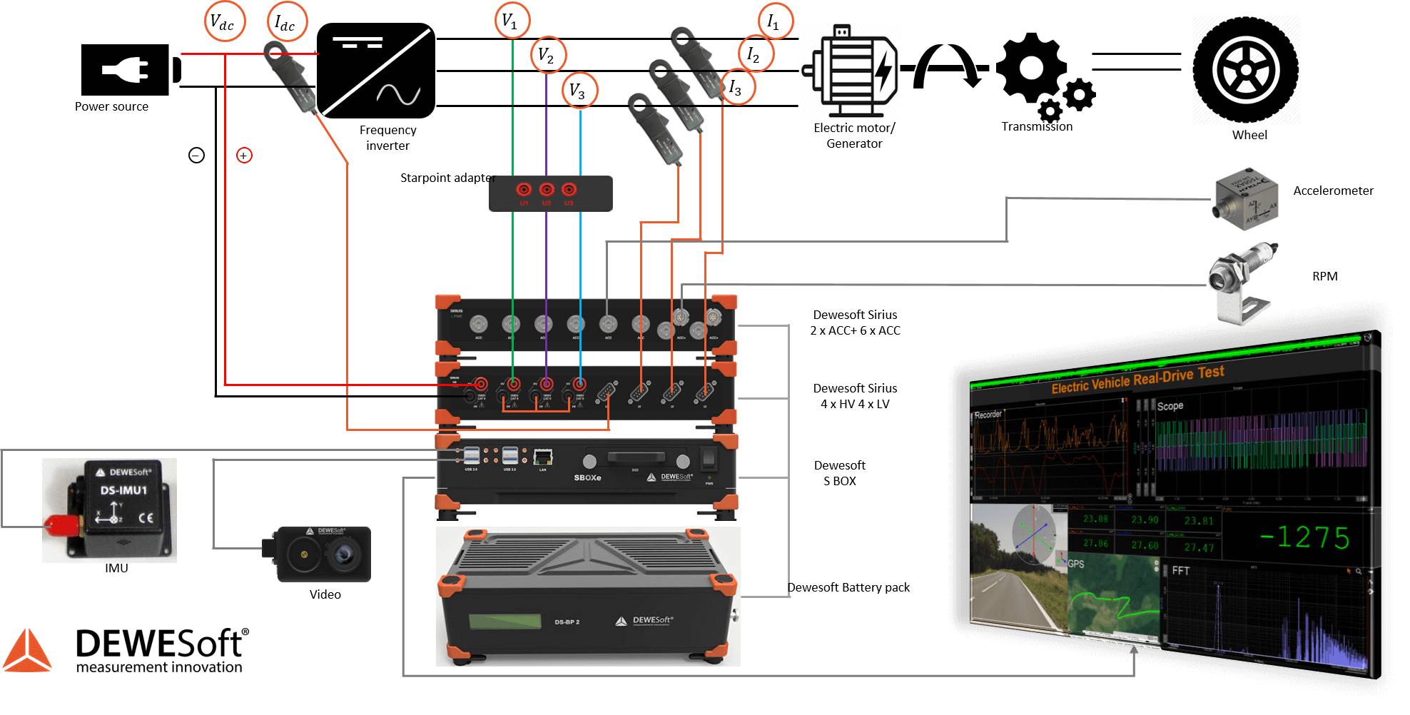 Real drive test data acquisition setup schematic