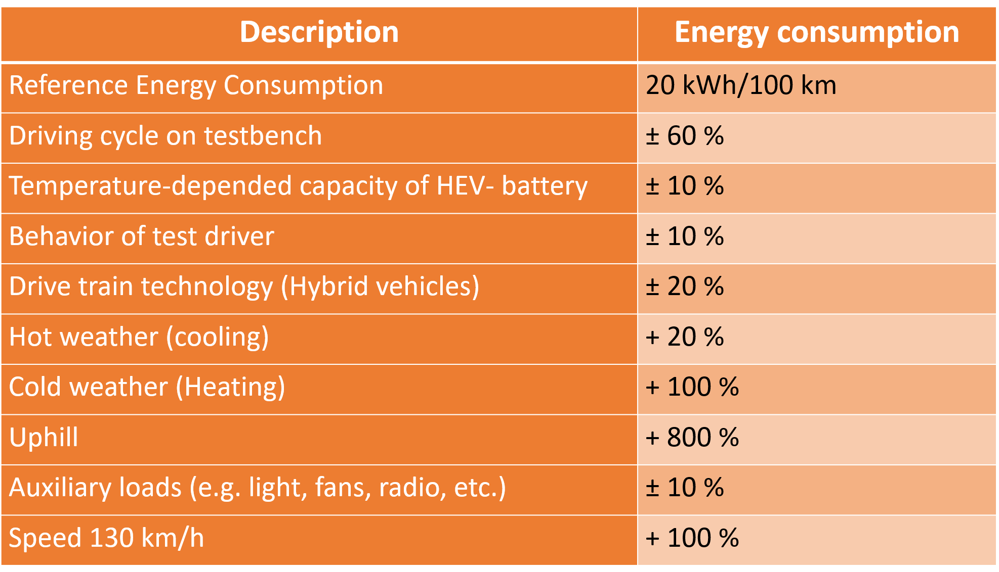 Determining factors which influence the energy consumption