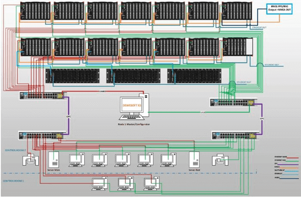 Overall data acquisition system schematic