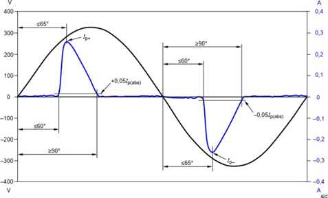 waveform illustrated in the IEC 61000-3-2 standard