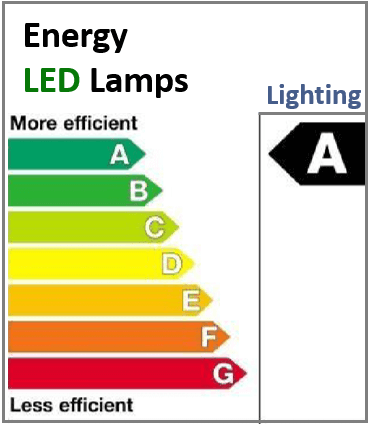 LED light efficiency standards