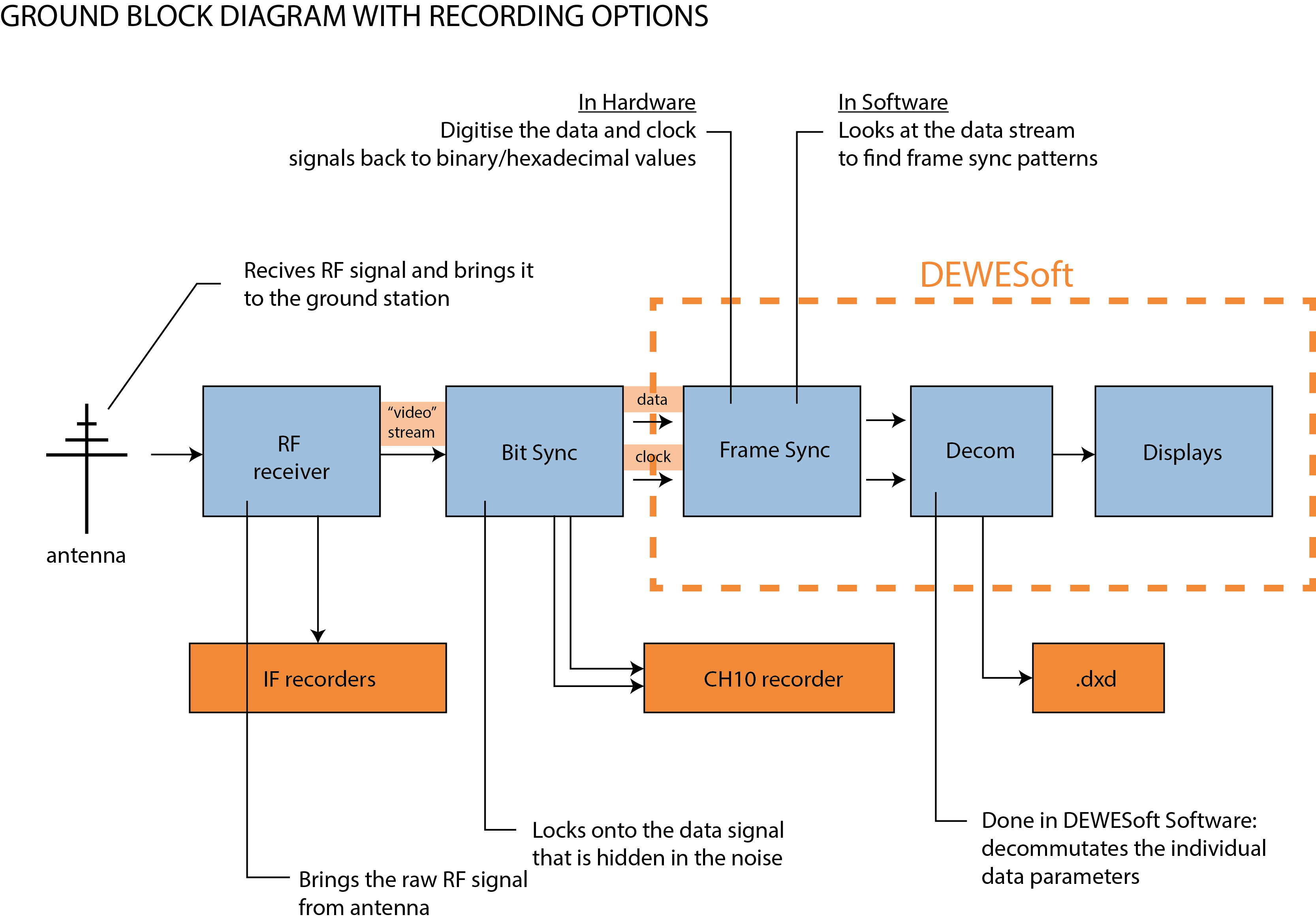 Ground vlock diagram with recording options