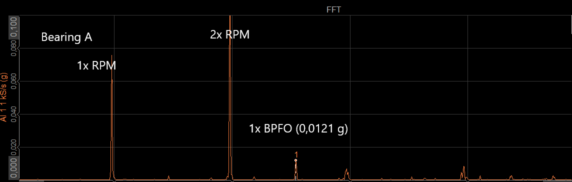 Vibration analysis - FFT representation of the raw signal
