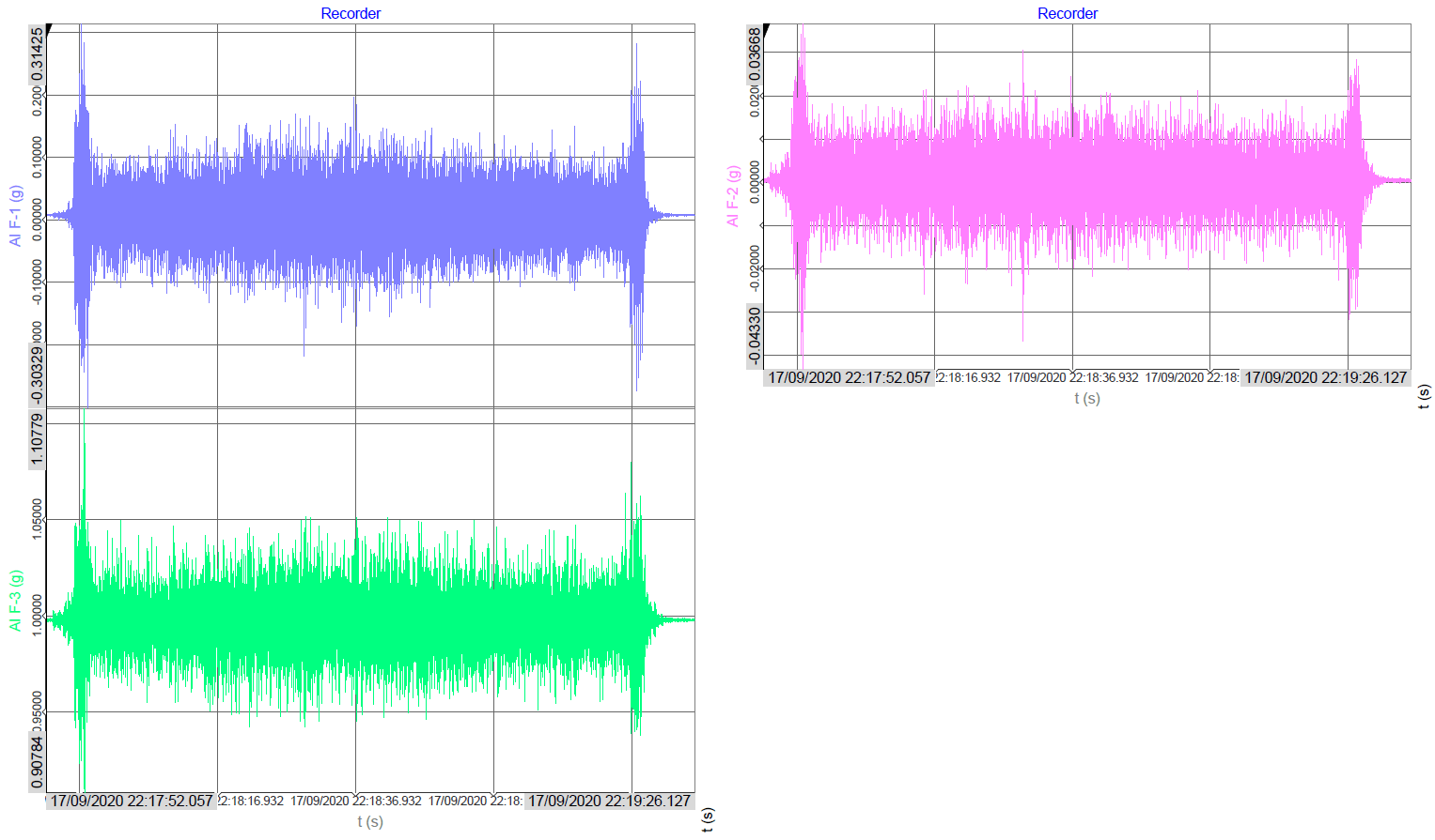 Software recordings from a 3-axial accelerometer