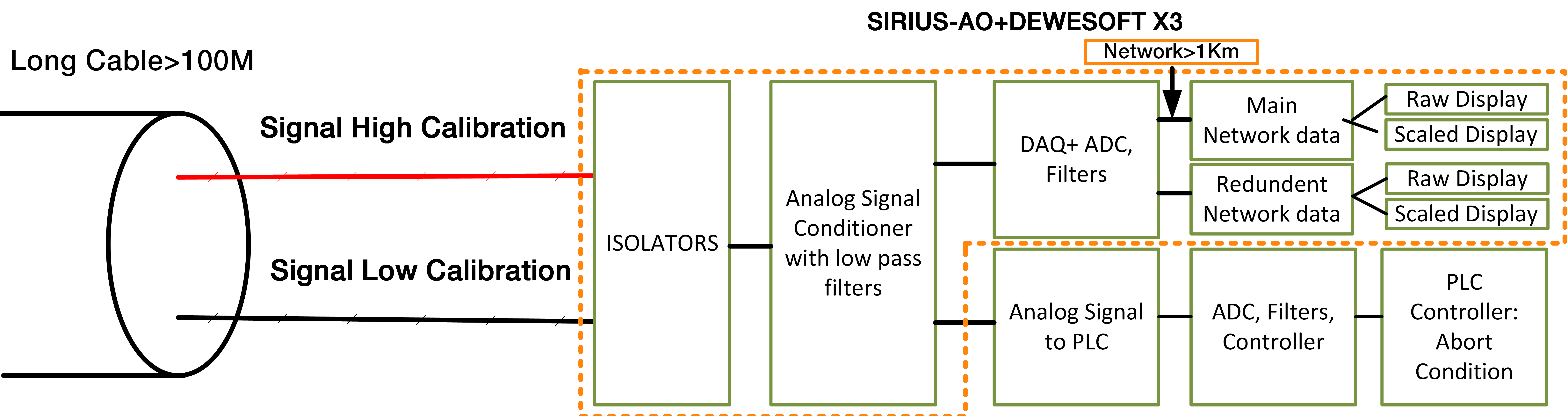 Integrated signal conditioner modern architecture.