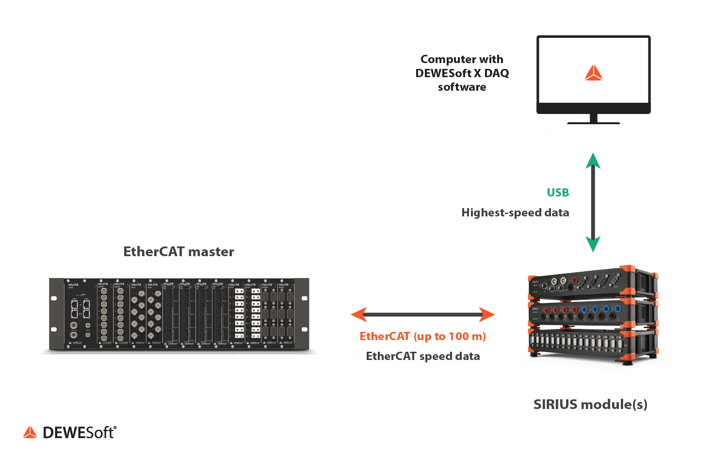 SIRIUS system running fault-tolerant dual-mode data to an EtherCAT master and to a computer host