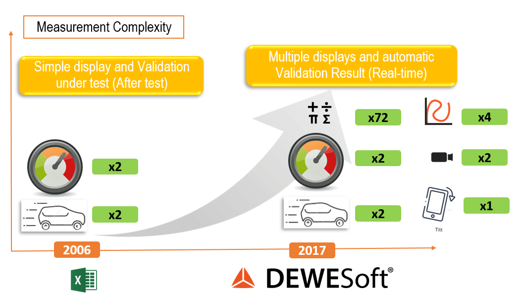 The main benefit of Dewesoft in ROPS testing is the ability to record more sensors
