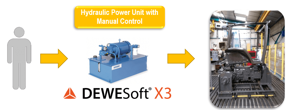 A hydraulic Power Unit with manual control is needed to do ROPS testing