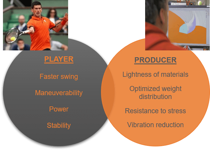 correlation between tennis player and manufacturer requirements