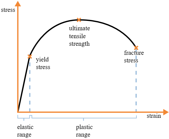 The stress-strain diagram expresses the relationship between the load applied to a material and the deformation of the material it causes
