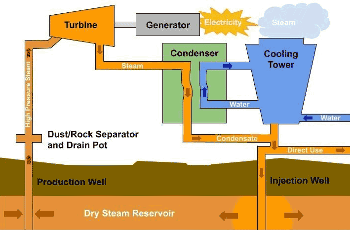 Principle and layout of a dry steam geothermal power plant