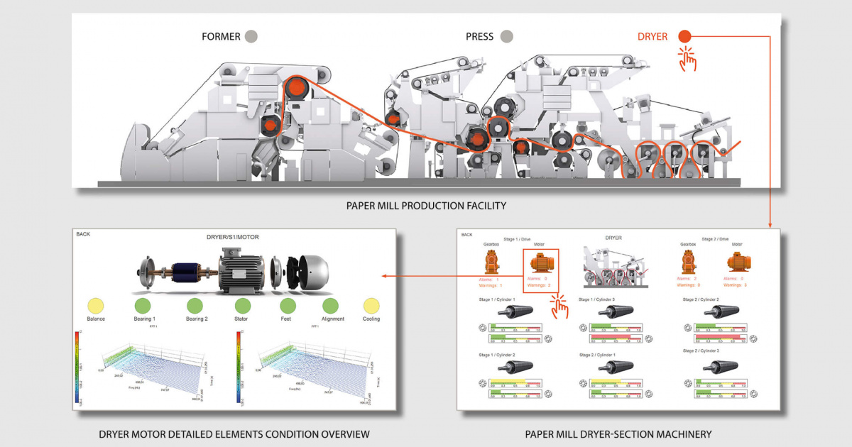 Dewesoft condition-based monitoring Paper Mill user interface