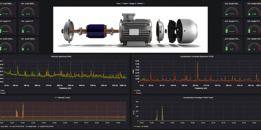 How to Perform Condition Monitoring With Dewesoft Condition Monitoring Systems
