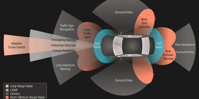Types of ADAS Sensors in Use Today