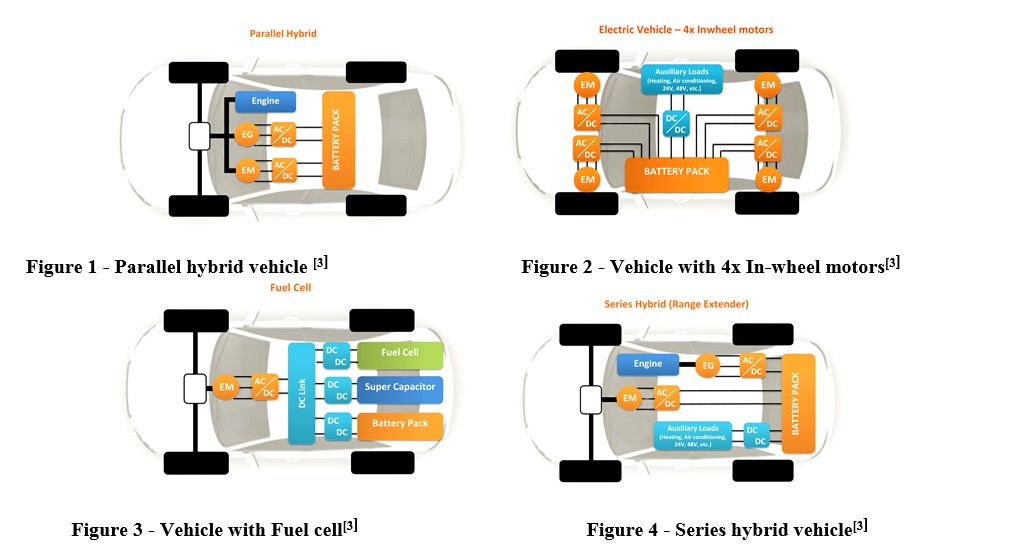 Drivetrains of electric and hybrid vehicles