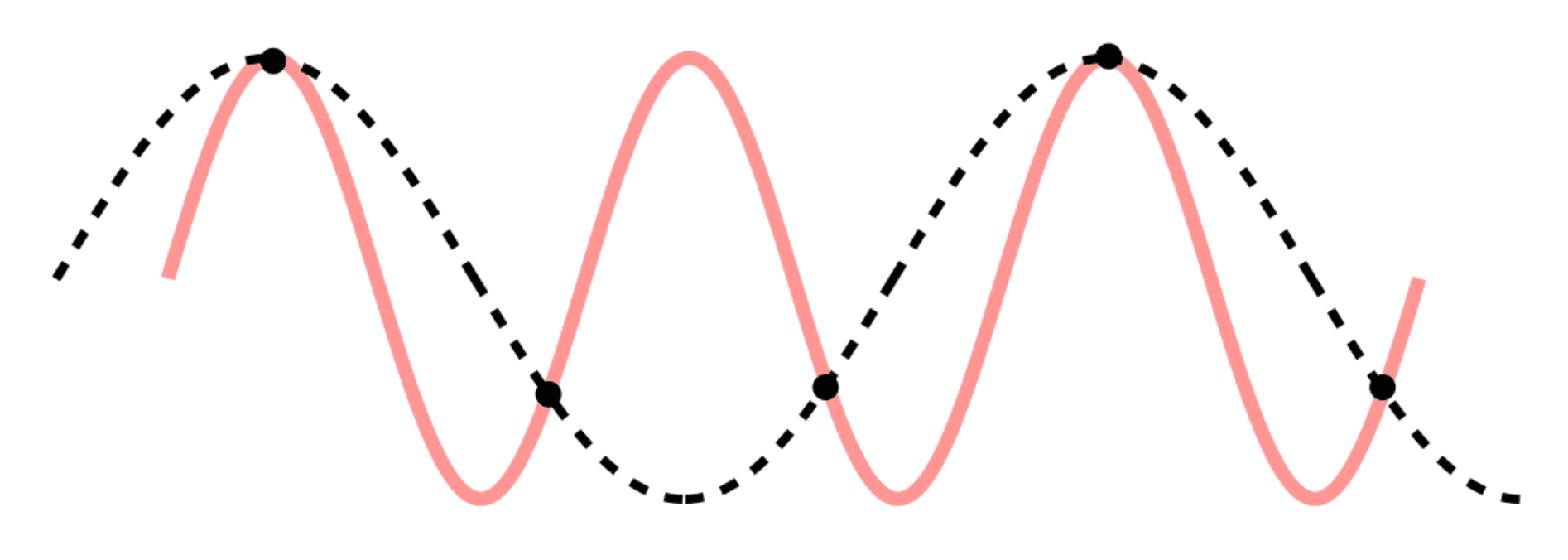 Demonstration of a false signal (alias) in black, caused by sampling too infrequently compared to the original signal.