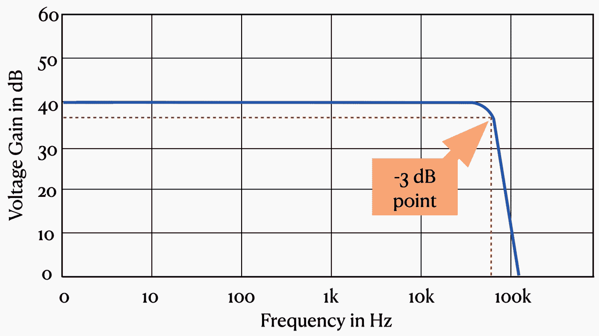 Showing the 3 dB down point of a signal amplifier