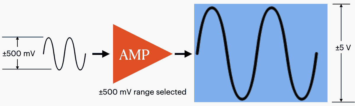Using a ±500 mV range to amplify a signal to theideal ±5V for the ADC