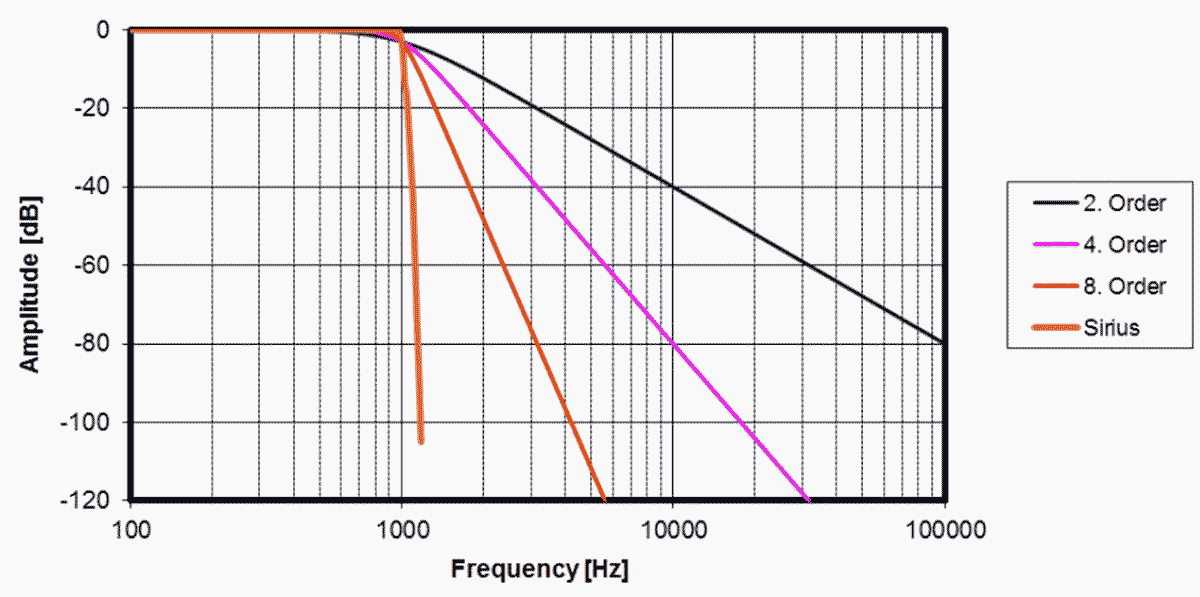 Comparison of SIRIUS anti-aliasing filtering with standard 2nd, 4th, and 8th order filters