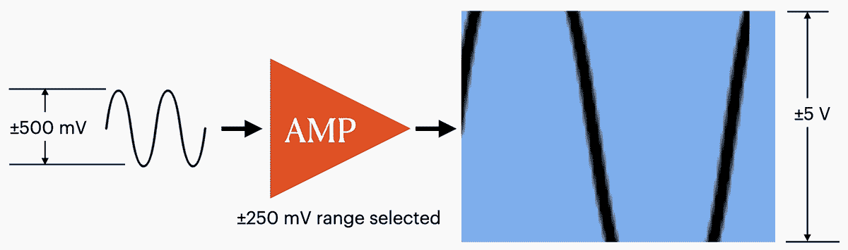 Selecting too small of an input range causes signal clipping