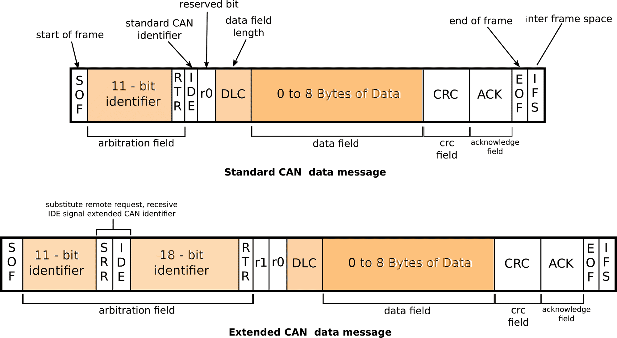 Standard and Extended frame of the CAN data message architecture