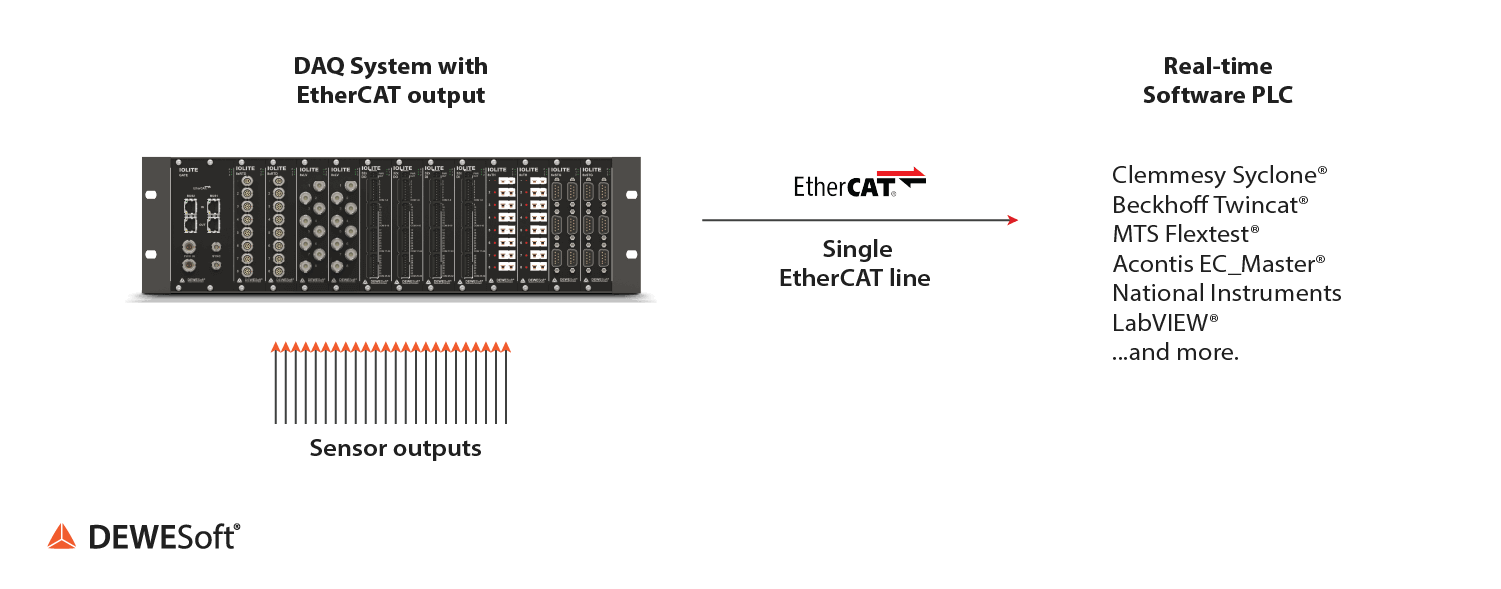 IOLITE can serve as the hardware backbone of a Control/DAQ system via EtherCAT