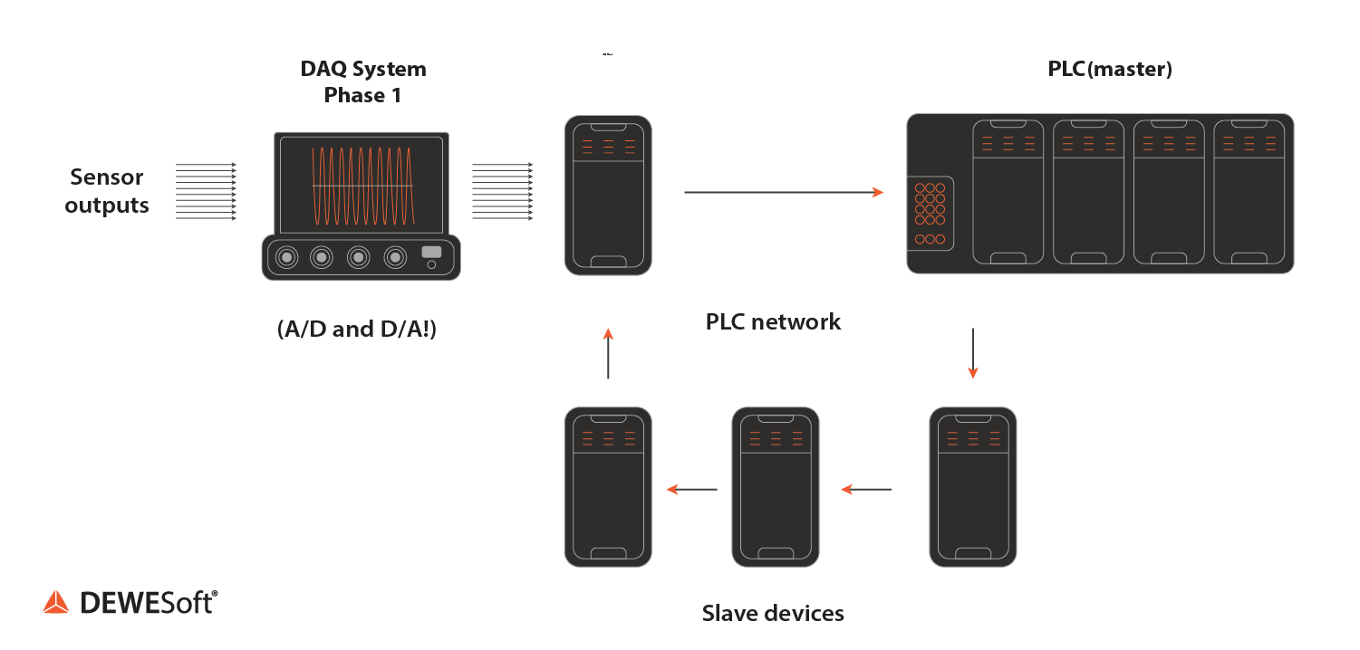 Phase 1 integration of a DAQ system and a real-time control system