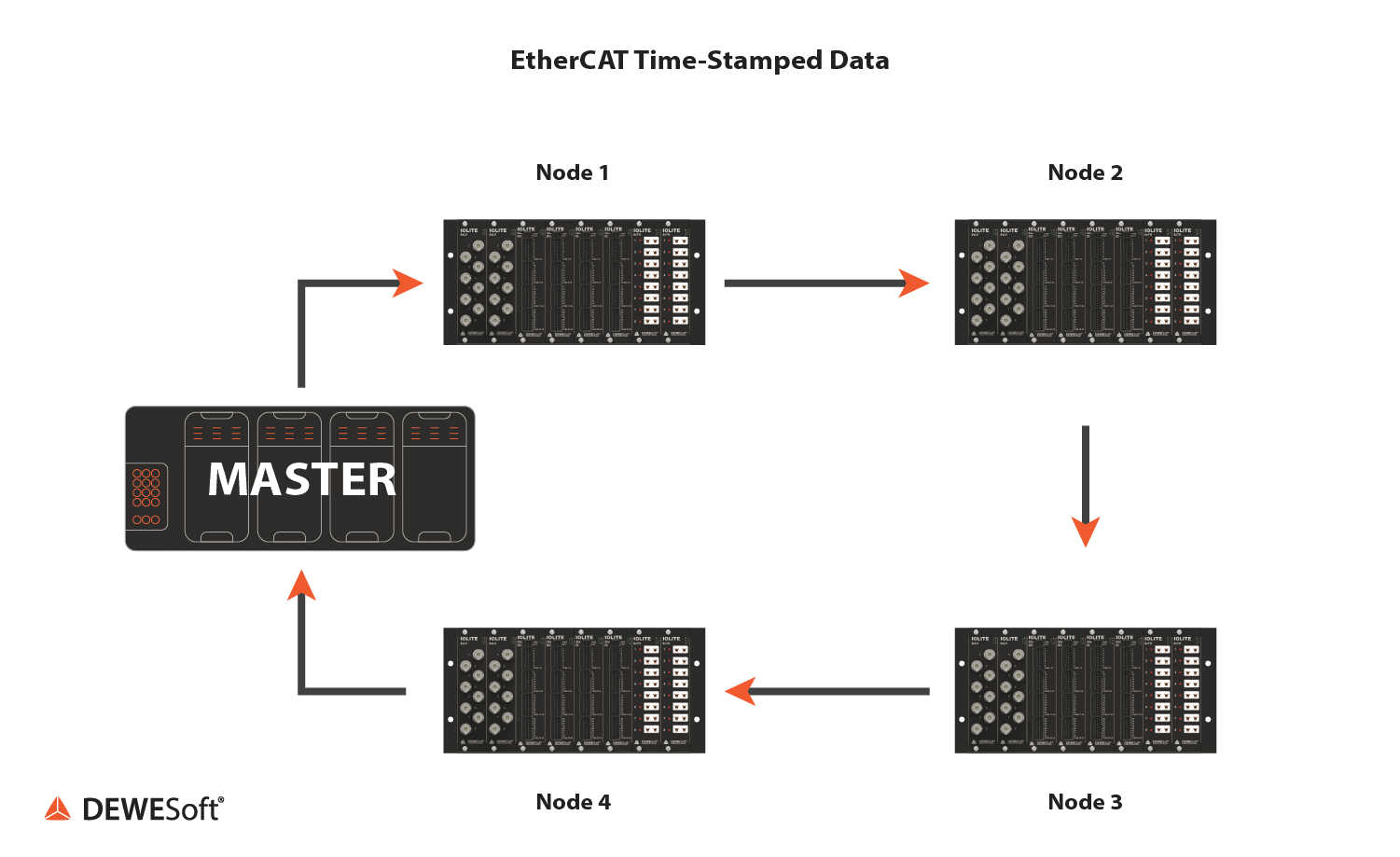 EtherCAT network with ring topology