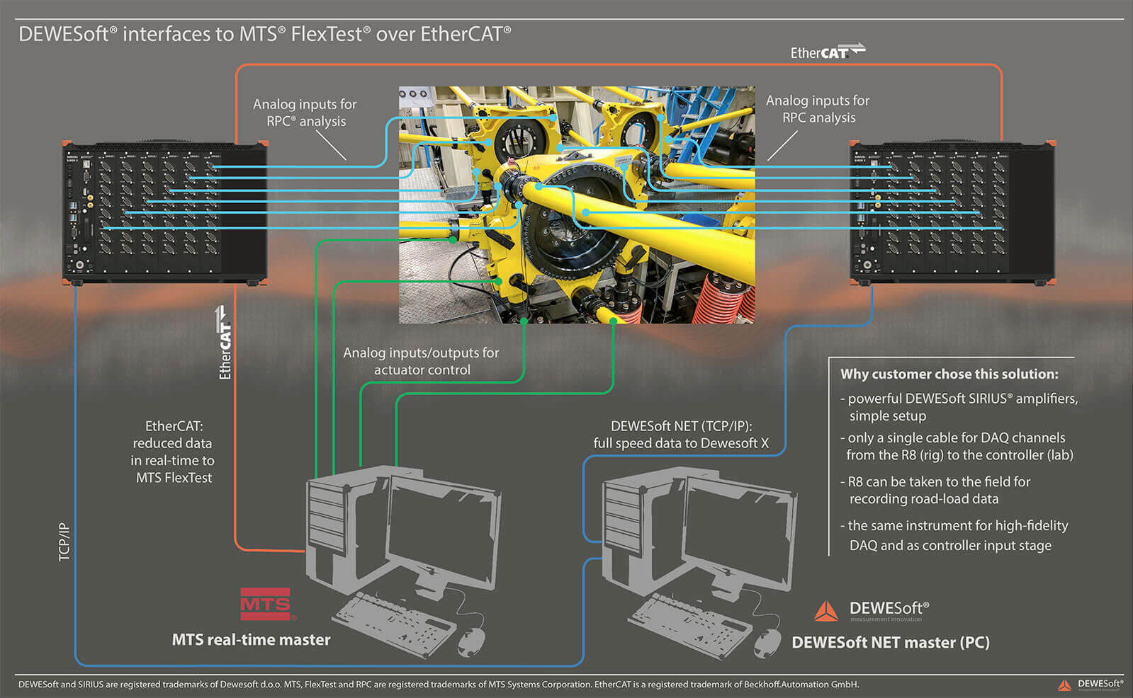 Implementation of Dewesoft R8rt systems with an MTS real-time Master