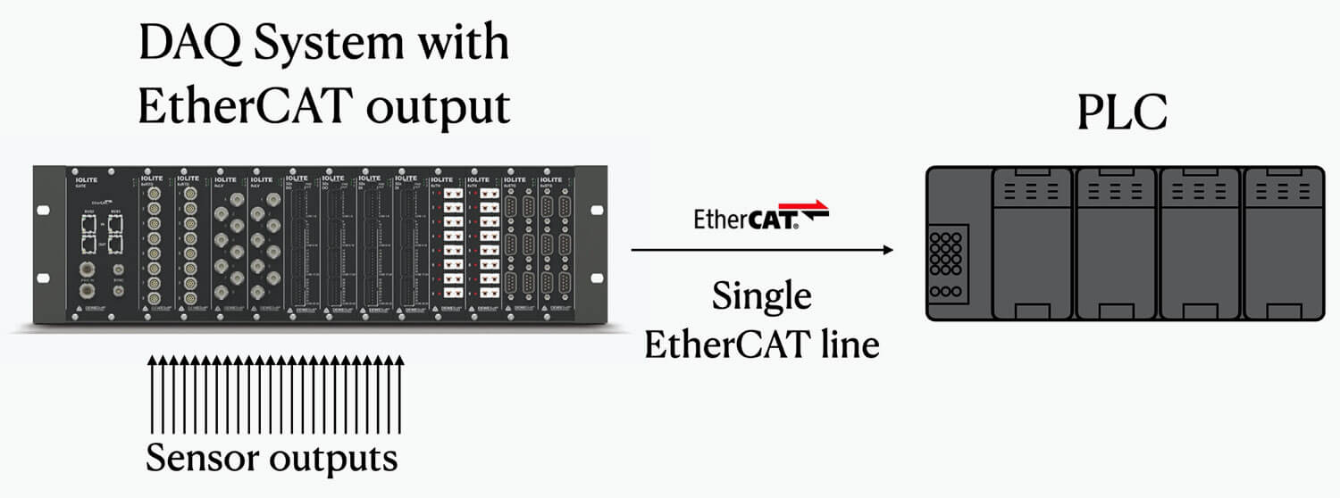 Dewesoft DAQ system sending real-time data to PLC via EtherCAT