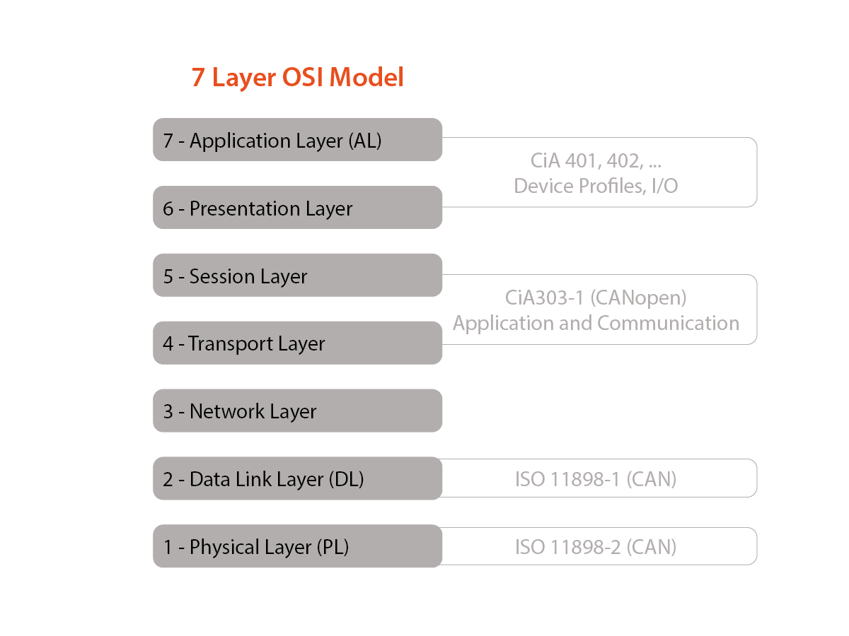 The 7-layer OSI model as implemented by CANopen