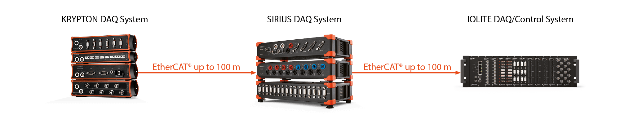 Channel expansion via additional EtherCAT equipped DAQ systems