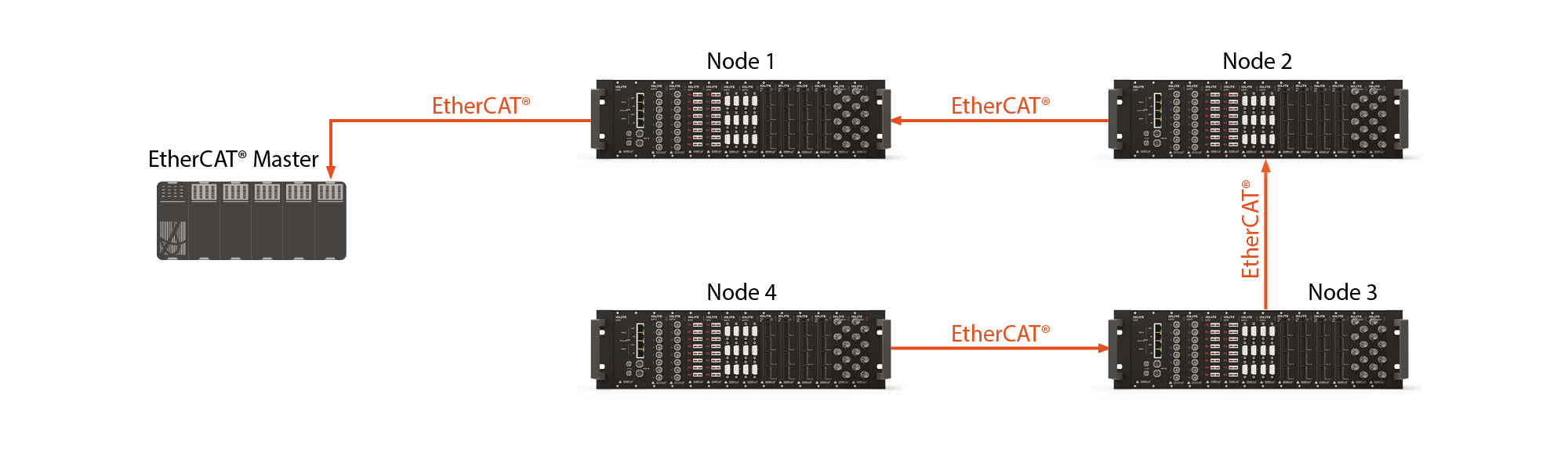 Highly fault tolerant EtherCAT network
