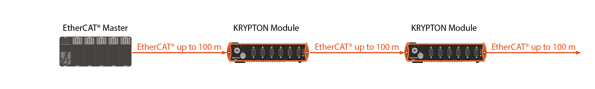 Distributed KRYPTON modules interconnect via EtherCAT