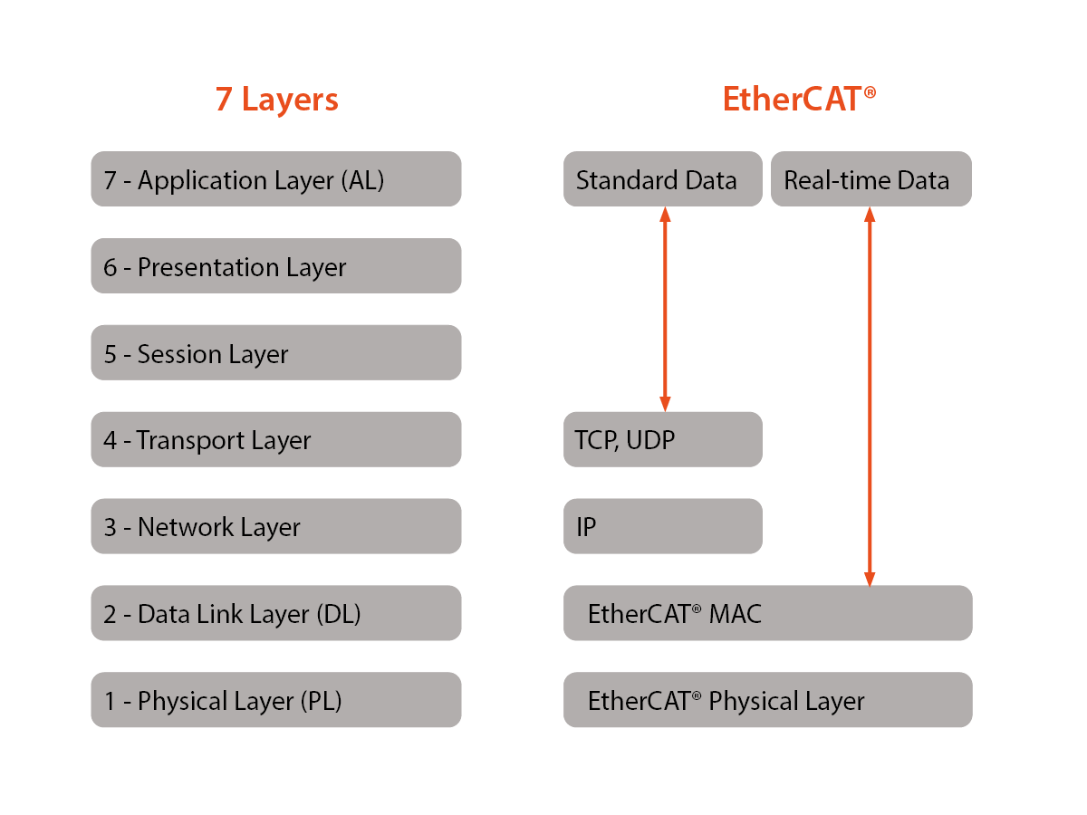 OSI layer EtherCAT
