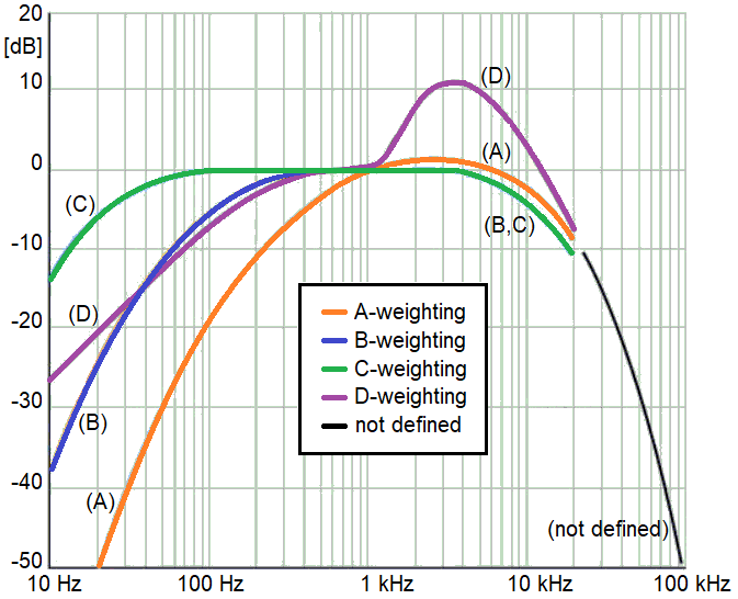 The figure of acoustic weighting curves for A-, B-, C- and D-weighting