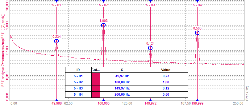 The spectrum of a signal with harmonic content