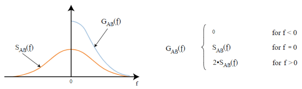 Figure illustrating the difference between one-sided G spectra and two-sided S spectra