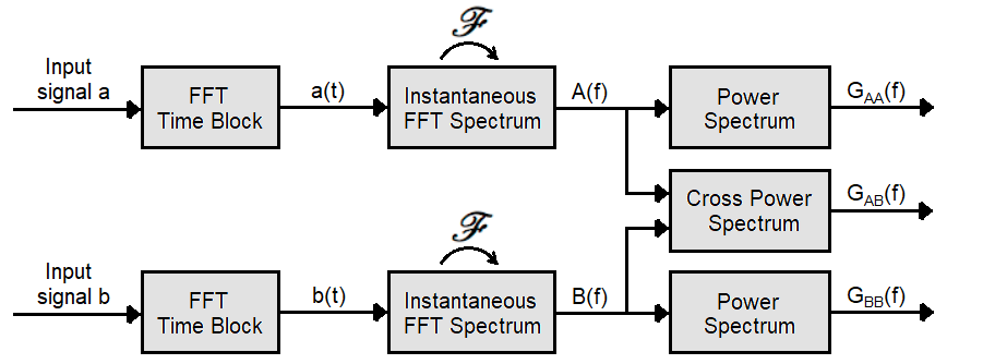Illustration of main process steps used to produce spectra